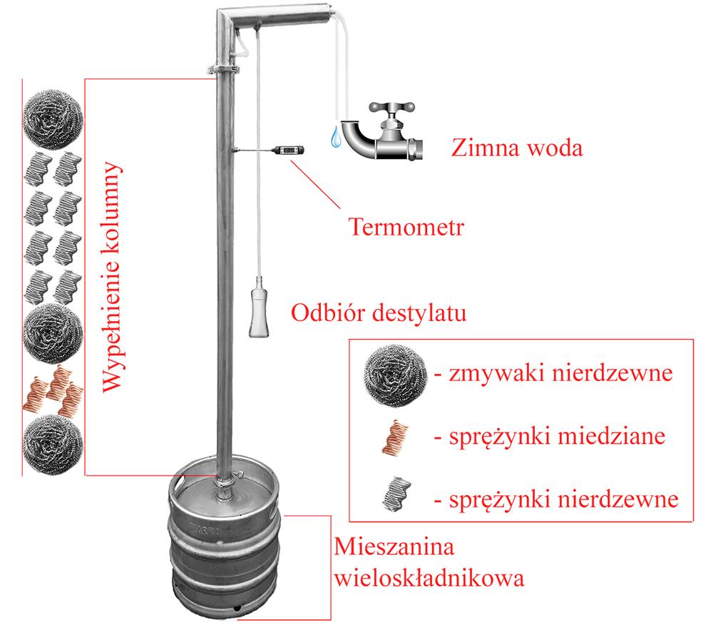 Jak wypełnić kolumne destylatora bimber